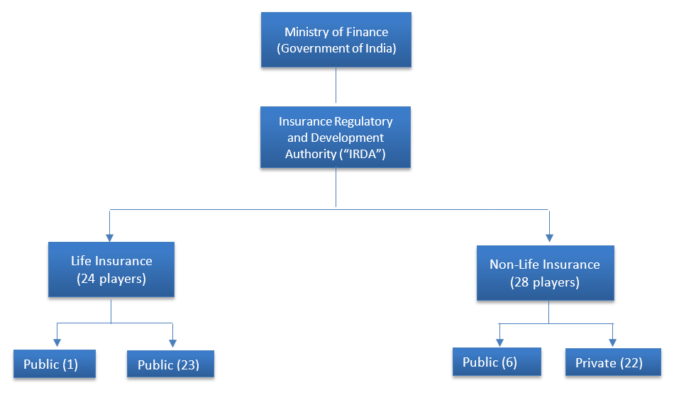 development of regulatory mechanism in insurance