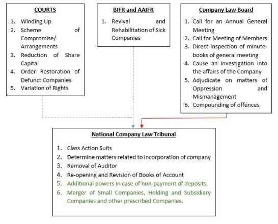 types of meeting in company law