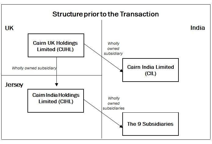 Nishith Desai Associates Retrospective Capital Gains Tax On