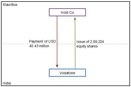 vodafone case study income tax